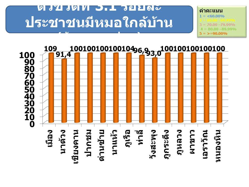 ตัวชี้วัดที่ 3.1 ร้อยละ ประชาชนมีหมอใกล้บ้าน ( ข้อมูลจาก สปสช.) ค่าคะแนน 1 = <60.00% 2 = 60.00 –69.99% 3 = 70.00 –79.99% 4 = 80.00 –89.99% 5 = >=90.00