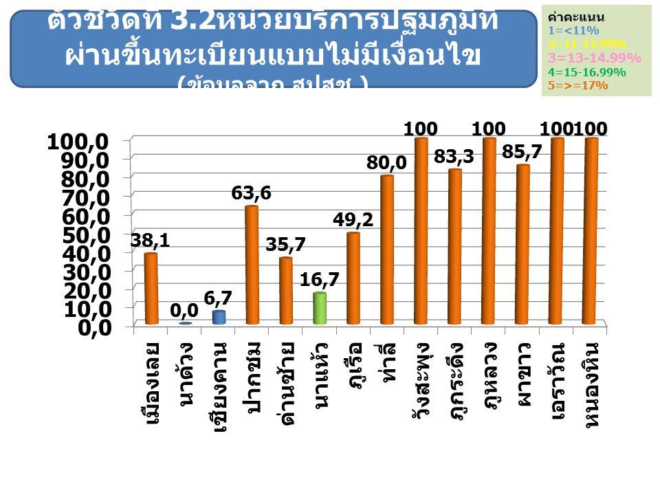 ค่าคะแนน 1=<11% 2=11-12.99% 3=13-14.99% 4=15-16.99% 5=>=17% ตัวชี้วัดที่ 3.2 หน่วยบริการปฐมภูมิที่ ผ่านขึ้นทะเบียนแบบไม่มีเงื่อนไข ( ข้อมูลจาก สปสช.)