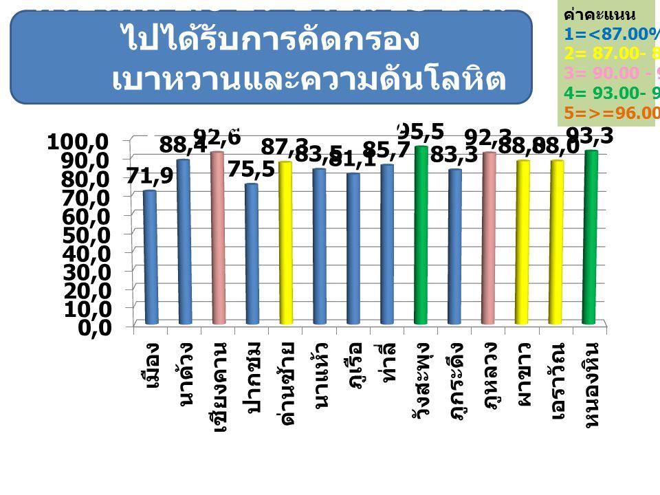 ค่าคะแนน 1=<87.00% 2= 87.00- 89.99% 3= 90.00 - 92.99% 4= 93.00- 95.99% 5=>=96.00% ตัวชี้วัดที่ 1.6 ประชาชน 15 ปีขึ้น ไปได้รับการคัดกรอง เบาหวานและความ