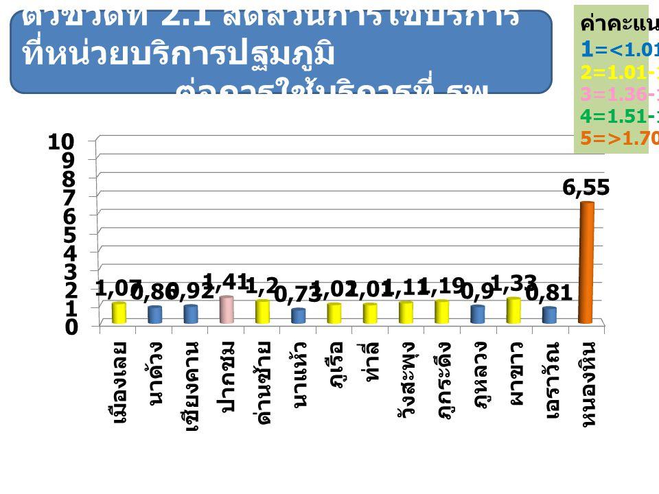 ค่าคะแนน 1 =<1.01 2=1.01-1.35 3=1.36-1.50 4=1.51-1.70 5=>1.70 ตัวชี้วัดที่ 2.1 สัดส่วนการใช้บริการ ที่หน่วยบริการปฐมภูมิ ต่อการใช้บริการที่ รพ.
