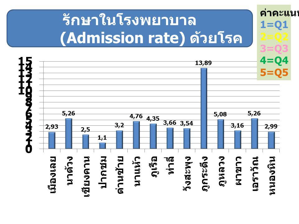 ค่าคะแนน 1=Q1 2=Q2 3=Q3 4=Q4 5=Q5 ตัวชี้วัดที่ 2.2 อัตราส่วนการรับไว้ รักษาในโรงพยาบาล (Admission rate) ด้วยโรค หืดสิทธิ UC