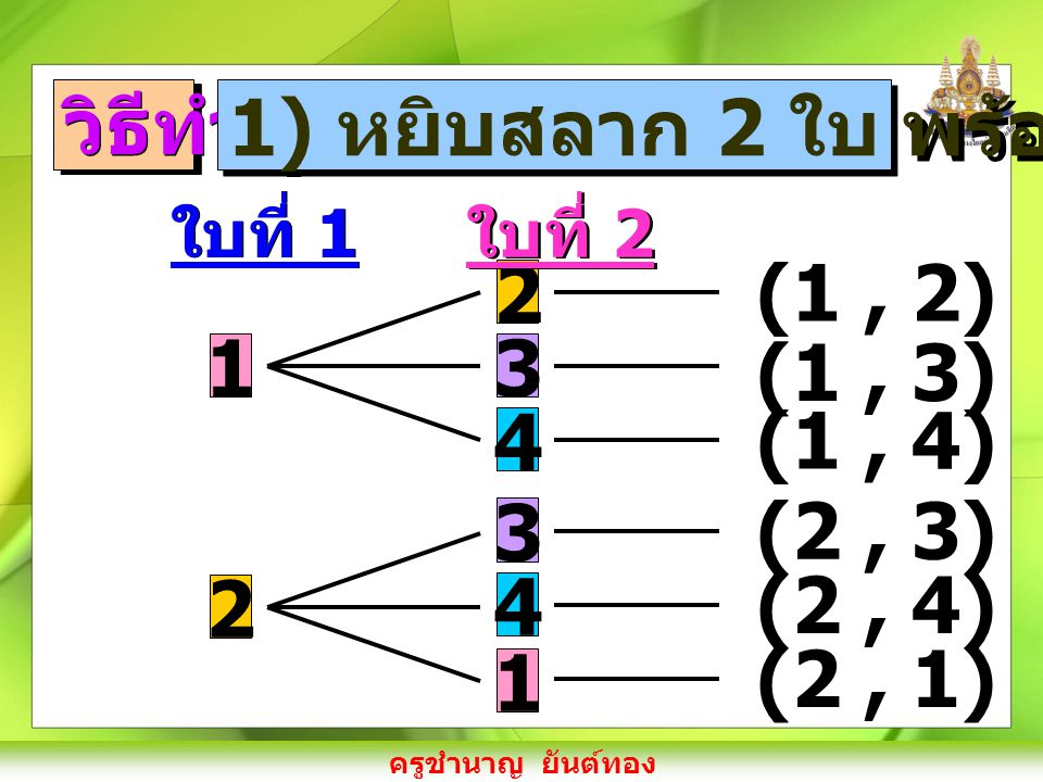 ครูชำนาญ ยันต์ทอง ใบที่ 1 3 1 2 2 4 ใบที่ 2 1 3 4 (3, 1) (3, 2) (3, 4) (4, 1) (4, 2) (4, 3) จะได้ ผลลัพธ์ทั้งหมดที่ อาจจะเกิดขึ้นจากการ ทดลองสุ่ม 12 แบบ คือ