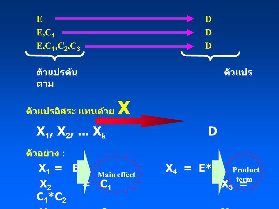 ตัวอย่างการคำนวณค่า OR เมื่อ X= (SMK, AGE, ECG) และให้ X 1 = (SMK =1, AGE =40, ECG =0) X 0 = (SMK =0, AGE =40, ECG =0) ในทางปฏิบัติ ไม่ระบุค่านี้ แต่ fixed จาก Logit P(X) = a + b 1 SMK + b 2 AGE + b 3 ECG จาก = e b1 +0+ 0 = e b1 เมื่อ b 1 = 0.652 e 0.652 = 1.92 OR = 1.92