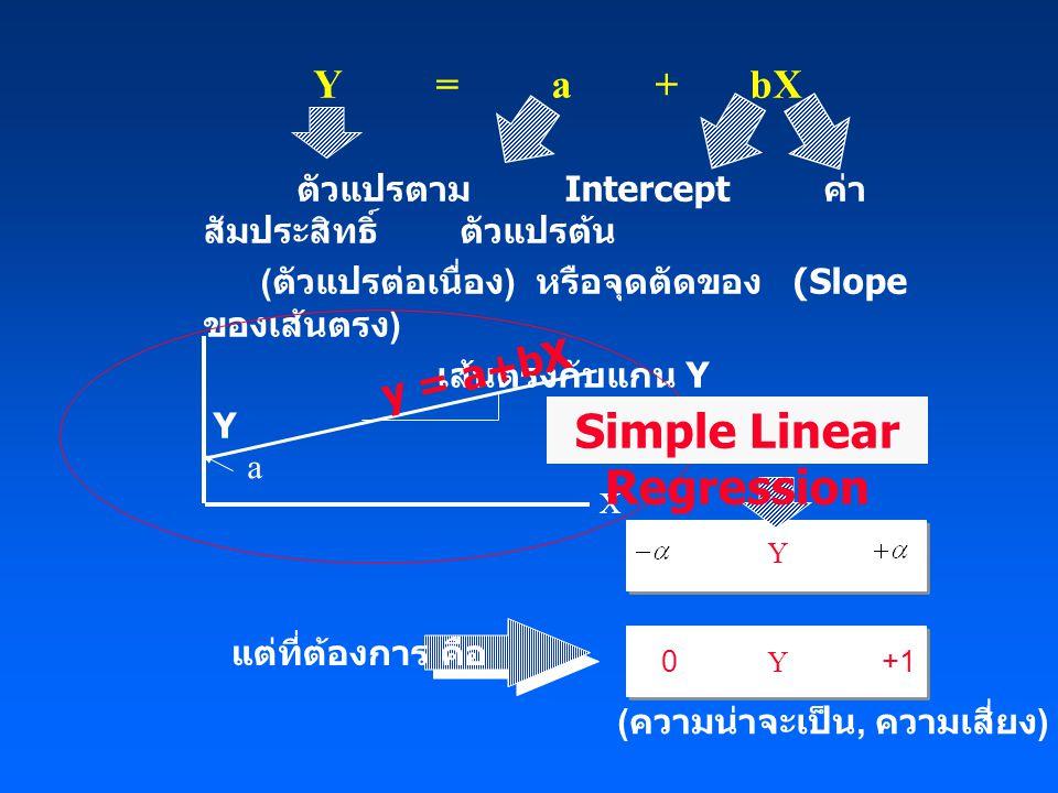 Y = a + bX ตัวแปรตาม Intercept ค่า สัมประสิทธิ์ ตัวแปรต้น ( ตัวแปรต่อเนื่อง ) หรือจุดตัดของ (Slope ของเส้นตรง ) เส้นตรงกับแกน Y Y X y = a+bX a Simple