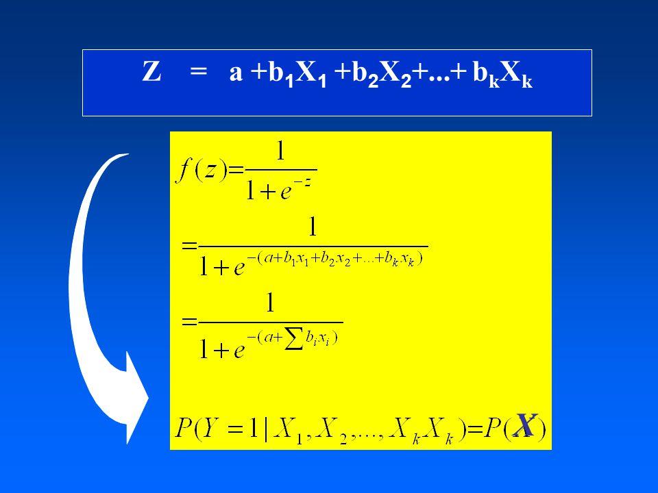 Z = a +b 1 X 1 +b 2 X 2 +...+ b k X k X