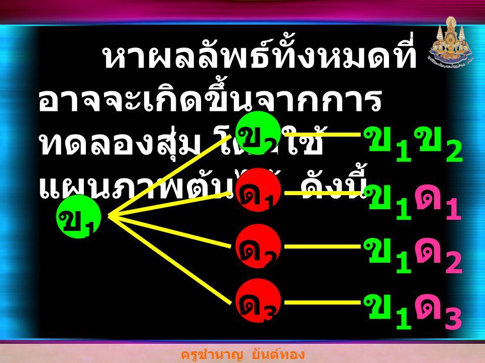 ครูชำนาญ ยันต์ทอง หาผลลัพธ์ทั้งหมดที่ อาจจะเกิดขึ้นจากการ ทดลองสุ่ม โดยใช้ แผนภาพต้นไม้ ดังนี้ ข1ข1 ข1ด1ข1ด1 ข1ด2ข1ด2 ข1ด3ข1ด3 ด1ด1 ด2ด2 ด3ด3 ข2ข2 ข1ข