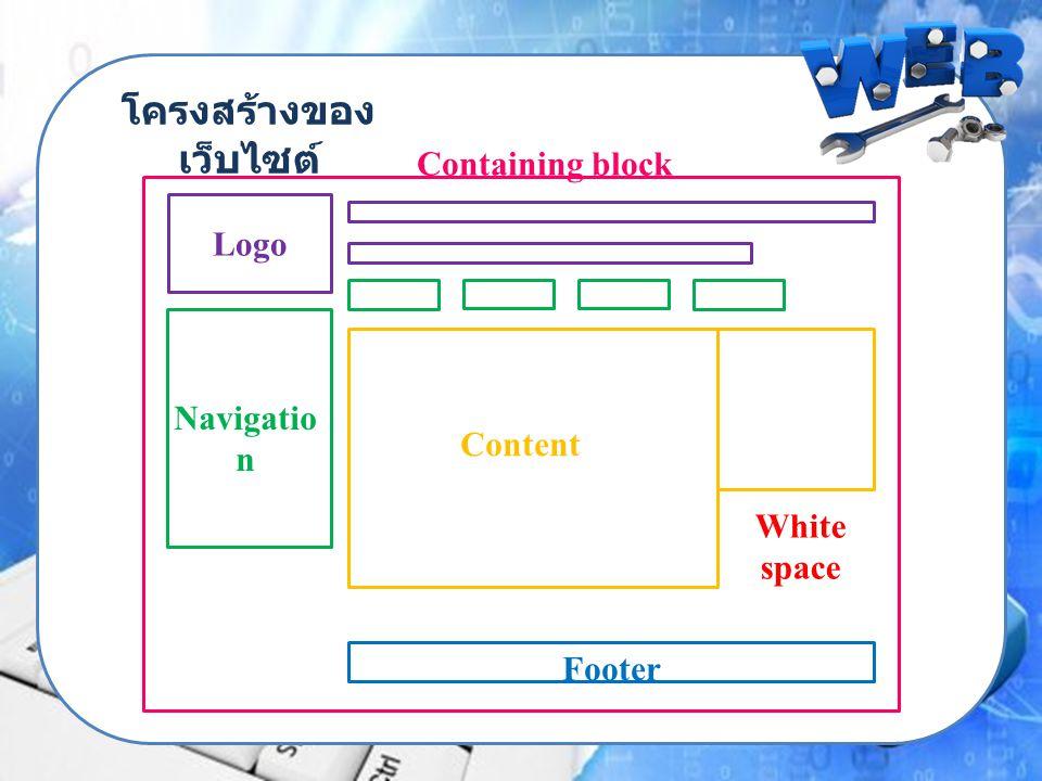 โครงสร้างของ เว็บไซต์ Containing block Logo Navigatio n Content Footer White space