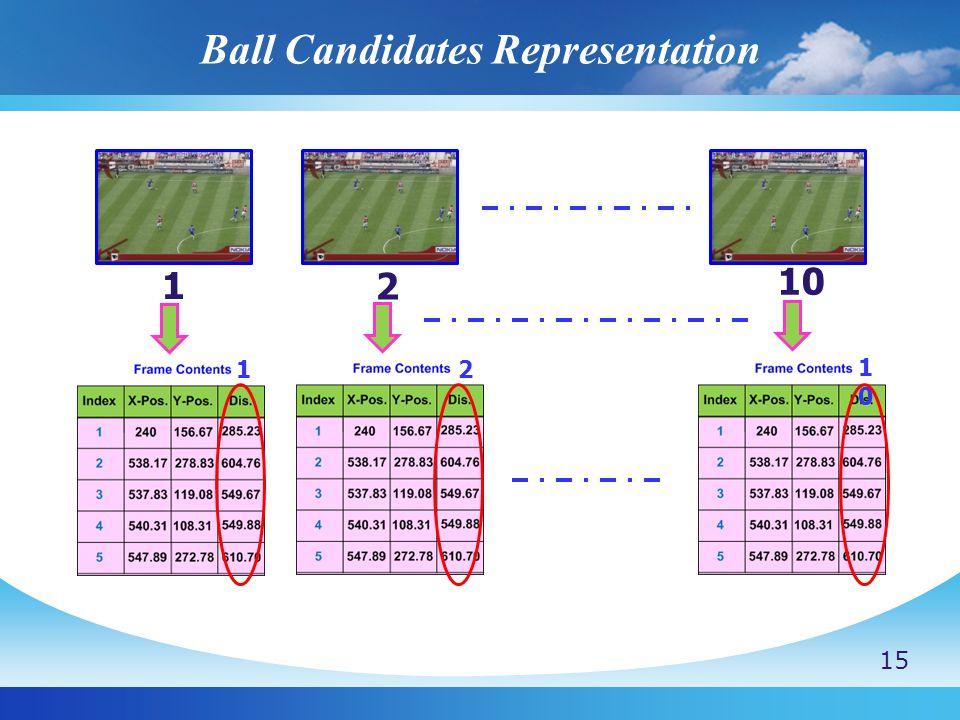 1 2 10 1 2 1010 Ball Candidates Representation 15