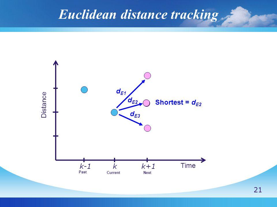 Euclidean distance tracking Distance Time k-1kk+1 d E1 Shortest = d E2 CurrentNext Past d E2 d E3 21