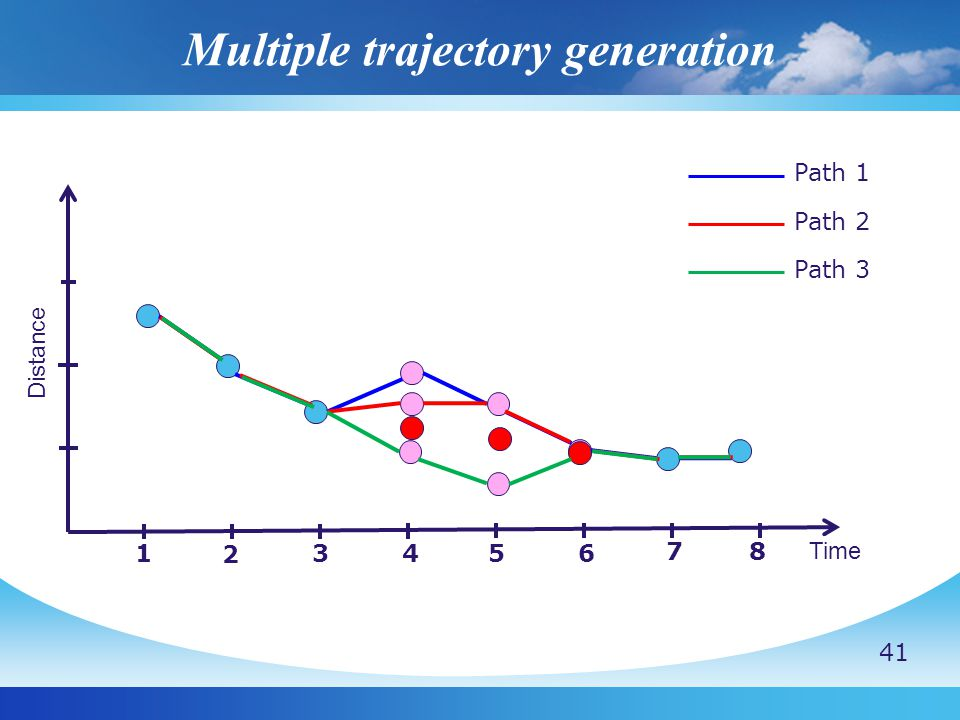 Multiple trajectory generation Distance Time 1 2 3456 7 8 Path 1 Path 2 Path 3 41