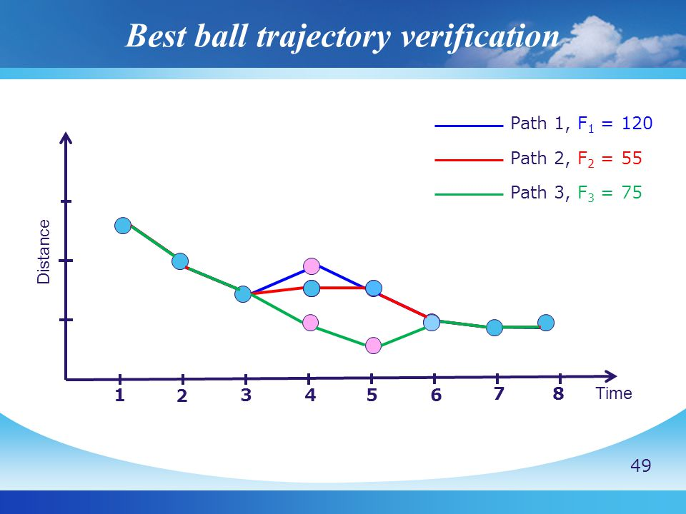 Best ball trajectory verification Distance Time 1 2 3456 7 8 Path 1, F 1 = 120 Path 2, F 2 = 55 Path 3, F 3 = 75 49