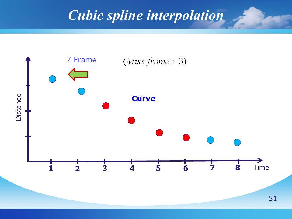 Cubic spline interpolation Distance Time 1 2 3456 7 8 7 Frame Curve 51