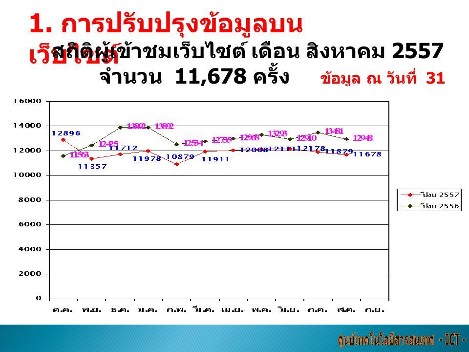 สถิติผู้เข้าชมเว็บไซต์ เดือน สิงหาคม 2557 จำนวน 11,678 ครั้ง ข้อมูล ณ วันที่ 31 สิงหาคม 2557