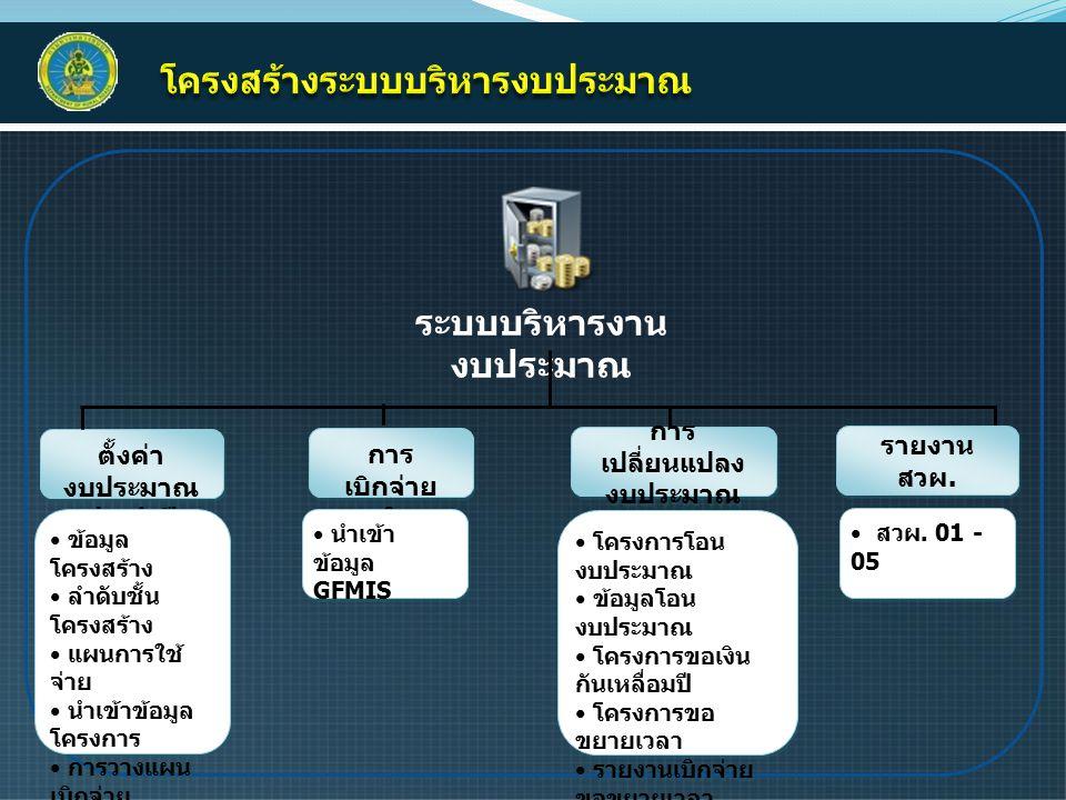 ระบบรายงานข้อมูล โครงการ ก่อนการ ก่อสร้าง ร.01 – ร.05 รายงานข้อมูล โครงการ ระหว่างการ ก่อสร้าง ร.06 – ร.18 หลังการ ก่อสร้าง ร.19– ร.21