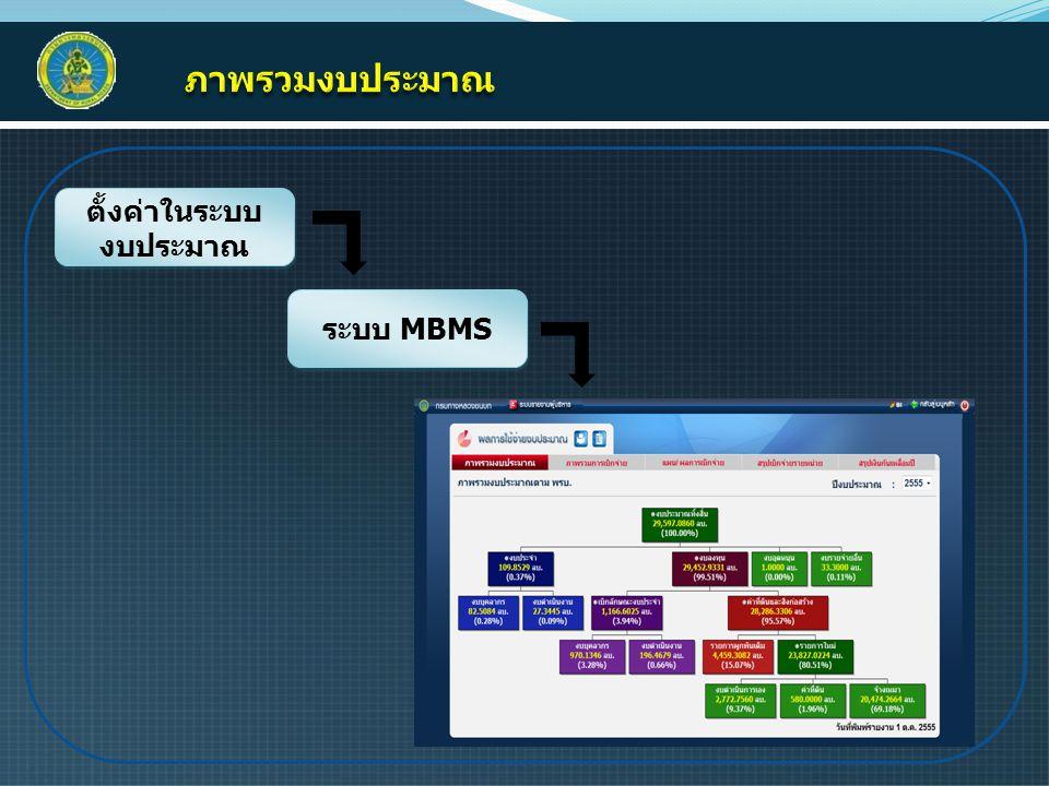 ตั้งค่าในระบบ งบประมาณ ระบบ MBMS