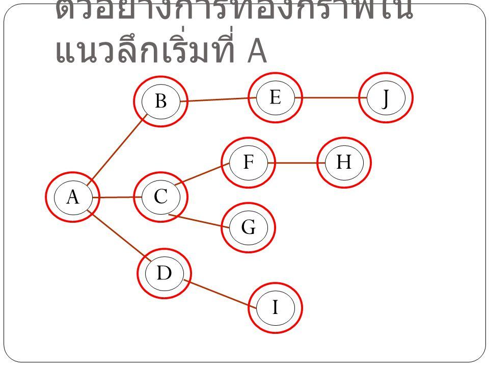 ตัวอย่างการท่องกราฟใน แนวลึกเริ่มที่ A D A C B E F G H I J