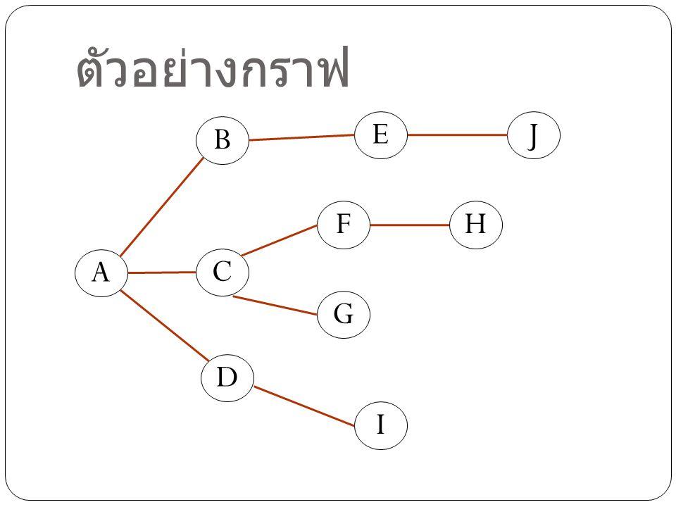 ตัวอย่างกราฟ D A C B E F G H I J