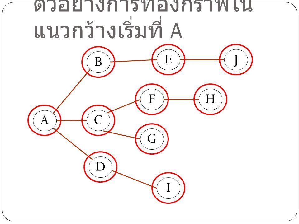 ตัวอย่างการท่องกราฟใน แนวกว้างเริ่มที่ A D A C B E F G H I J