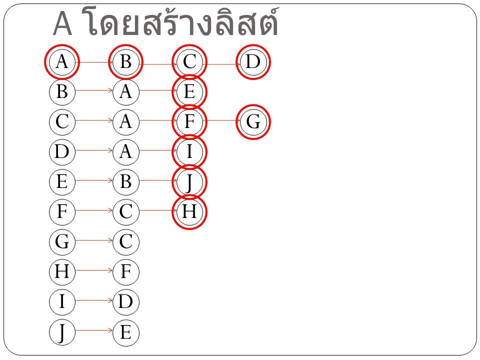ท่องกราฟในแนวกว้างเริ่มที่ A โดยสร้างลิสต์ D A C B E F G H I J DCB AE AFG AI BJ CH C F D E