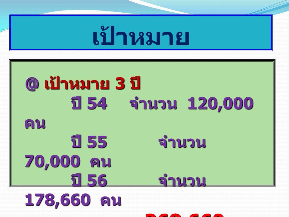 @ เป้าหมาย 3 ปี @ เป้าหมาย 3 ปี ปี 54 จำนวน 120,000 คน ปี 55 จำนวน 70,000 คน ปี 55 จำนวน 70,000 คน ปี 56 จำนวน 178,660 คน รวม 368,660 คน เป้าหมาย