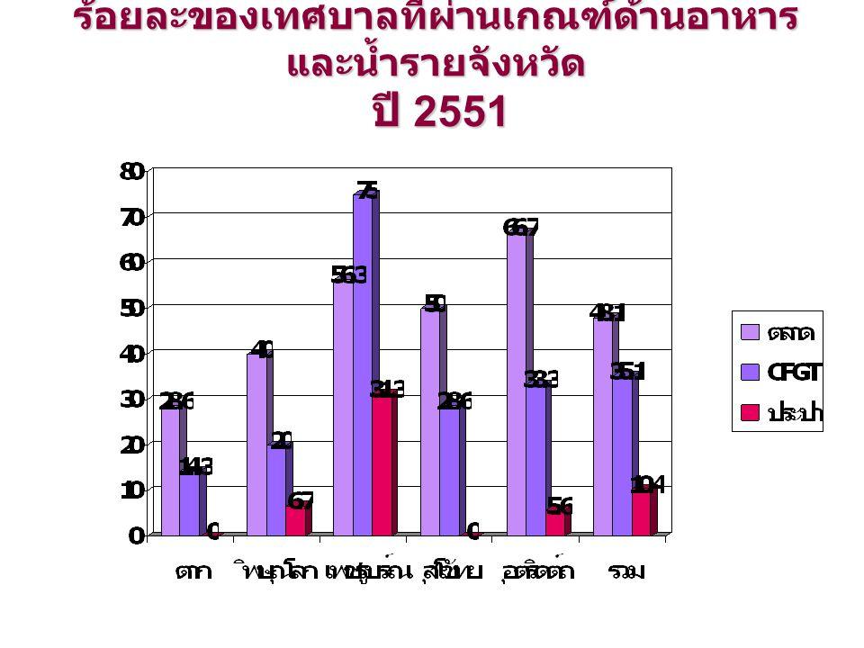 ร้อยละของเทศบาลที่ผ่านเกณฑ์ด้านอาหาร และน้ำรายจังหวัด ปี 2551