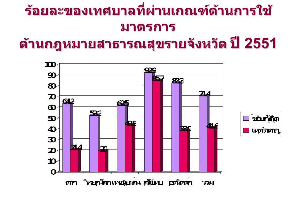 ร้อยละของเทศบาลที่ผ่านเกณฑ์ด้านการใช้ มาตรการ ด้านกฎหมายสาธารณสุขรายจังหวัด ปี 2551