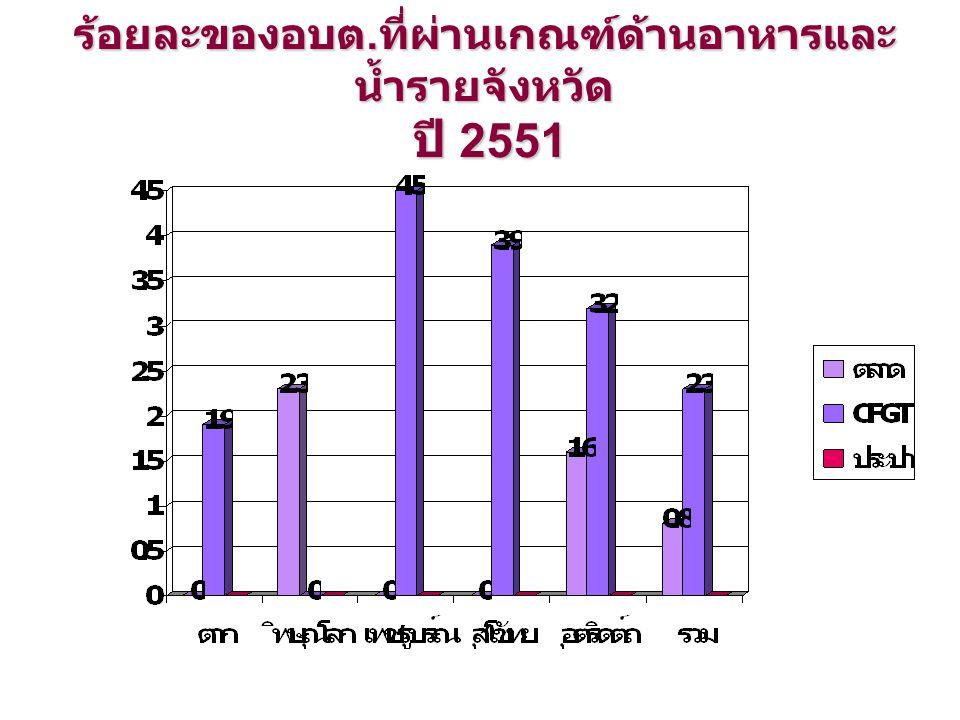 ร้อยละของอบต. ที่ผ่านเกณฑ์ด้านอาหารและ น้ำรายจังหวัด ปี 2551