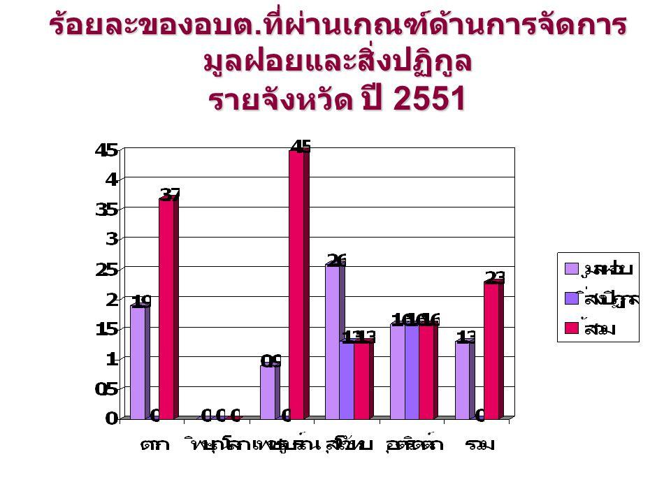 ร้อยละของอบต. ที่ผ่านเกณฑ์ด้านการจัดการ มูลฝอยและสิ่งปฏิกูล รายจังหวัด ปี 2551