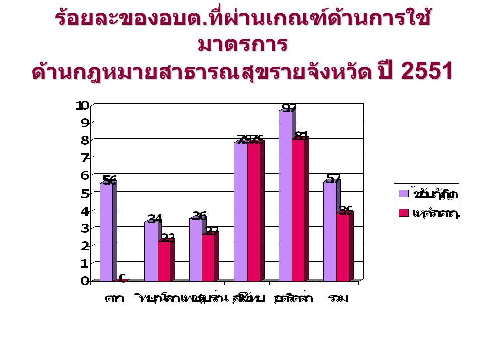 ร้อยละของอบต. ที่ผ่านเกณฑ์ด้านการใช้ มาตรการ ด้านกฎหมายสาธารณสุขรายจังหวัด ปี 2551