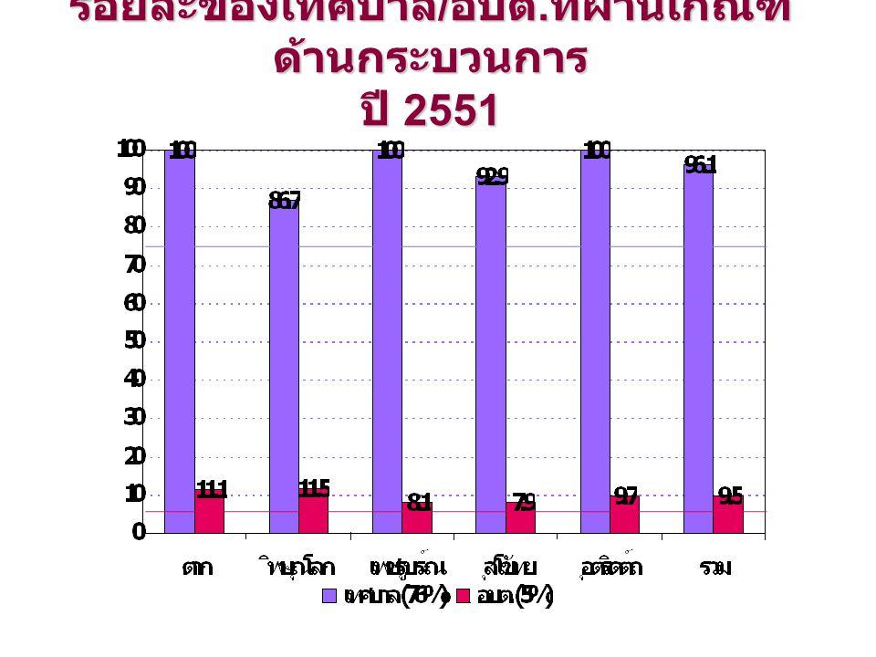 ร้อยละของเทศบาล / อบต. ที่ผ่านเกณฑ์ ด้านกระบวนการ ปี 2551