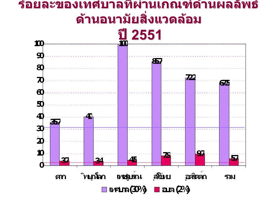 ร้อยละของเทศบาลที่ผ่านเกณฑ์ด้านผลลัพธ์ ด้านอนามัยสิ่งแวดล้อม ปี 2551