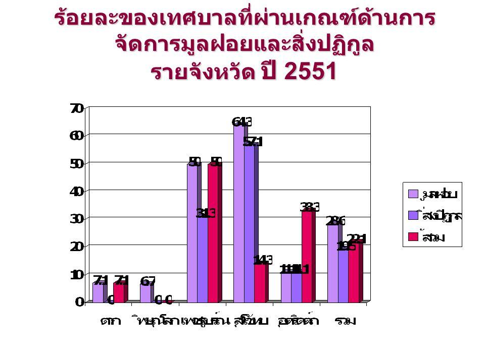ร้อยละของเทศบาลที่ผ่านเกณฑ์ด้านการ จัดการมูลฝอยและสิ่งปฏิกูล รายจังหวัด ปี 2551