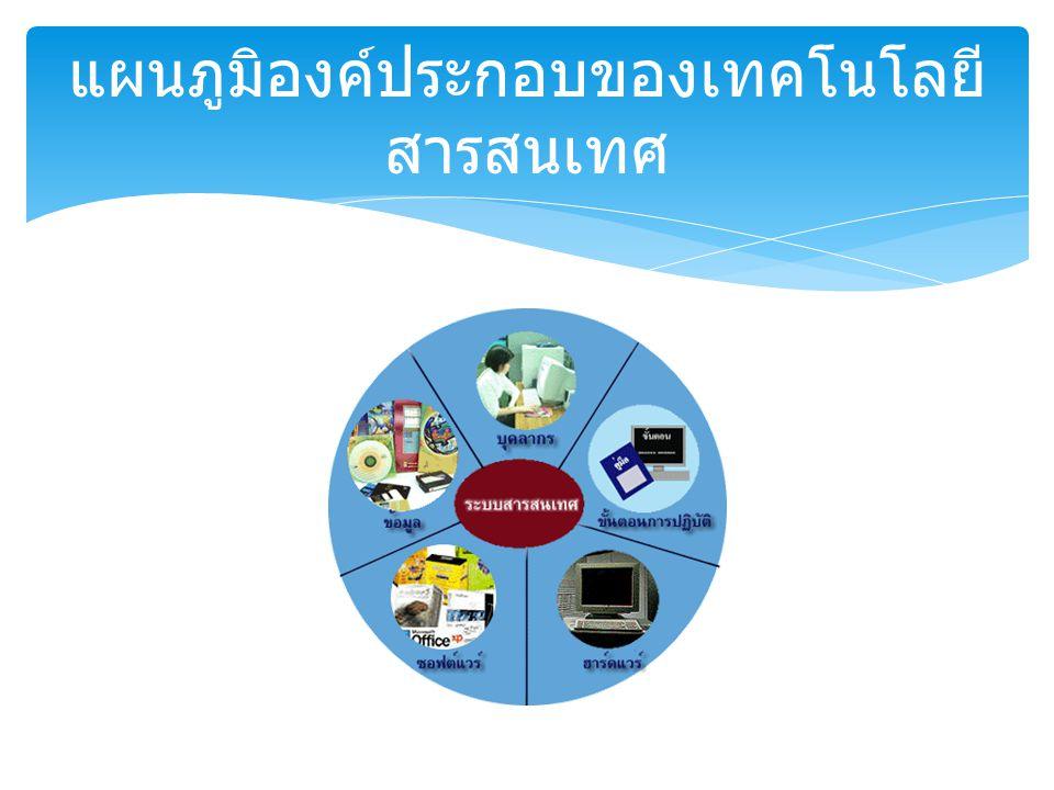 แผนภูมิองค์ประกอบของเทคโนโลยี สารสนเทศ