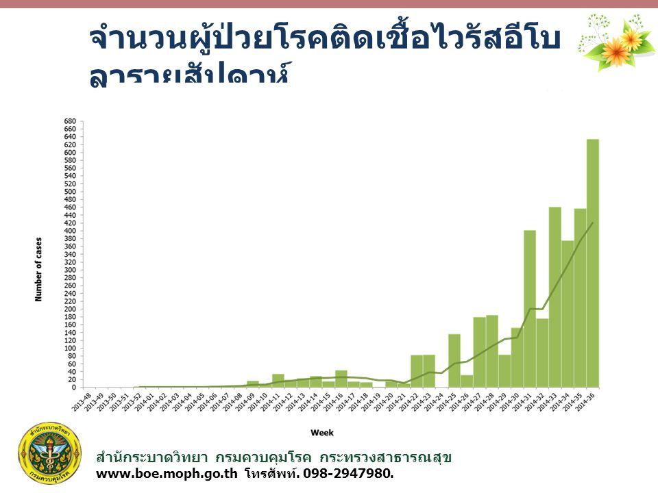 สำนักระบาดวิทยา กรมควบคุมโรค กระทรวงสาธารณสุข www.boe.moph.go.th โทรศัพท์. 098-2947980. จำนวนผู้ป่วยโรคติดเชื้อไวรัสอีโบ ลารายสัปดาห์