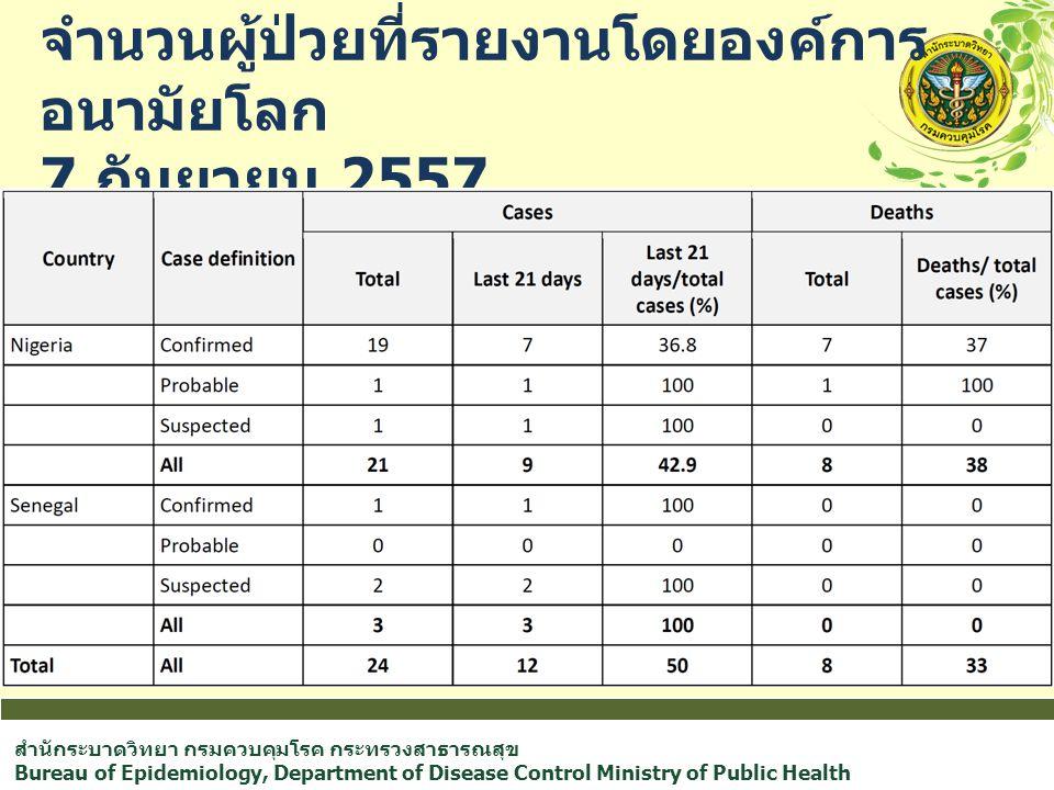 สำนักระบาดวิทยา กรมควบคุมโรค กระทรวงสาธารณสุข Bureau of Epidemiology, Department of Disease Control Ministry of Public Health จำนวนผู้ป่วยที่รายงานโดยองค์การ อนามัยโลก 7 กันยายน 2557