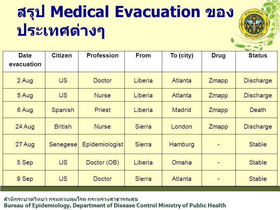 สำนักระบาดวิทยา กรมควบคุมโรค กระทรวงสาธารณสุข Bureau of Epidemiology, Department of Disease Control Ministry of Public Health สรุป Medical Evacuation ของ ประเทศต่างๆ Date evacuation CitizenProfessionFromTo (city)DrugStatus 2 AugUSDoctorLiberiaAtlantaZmappDischarge 5 AugUSNurseLiberiaAtlantaZmappDischarge 6 AugSpanishPriestLiberiaMadridZmappDeath 24 AugBritishNurseSierraLondonZmappDischarge 27 AugSenegeseEpidemiologistSierraHamburg-Stable 5 SepUSDoctor (OB)LiberiaOmaha-Stable 9 SepUSDoctorSierraAtlanta-Stable