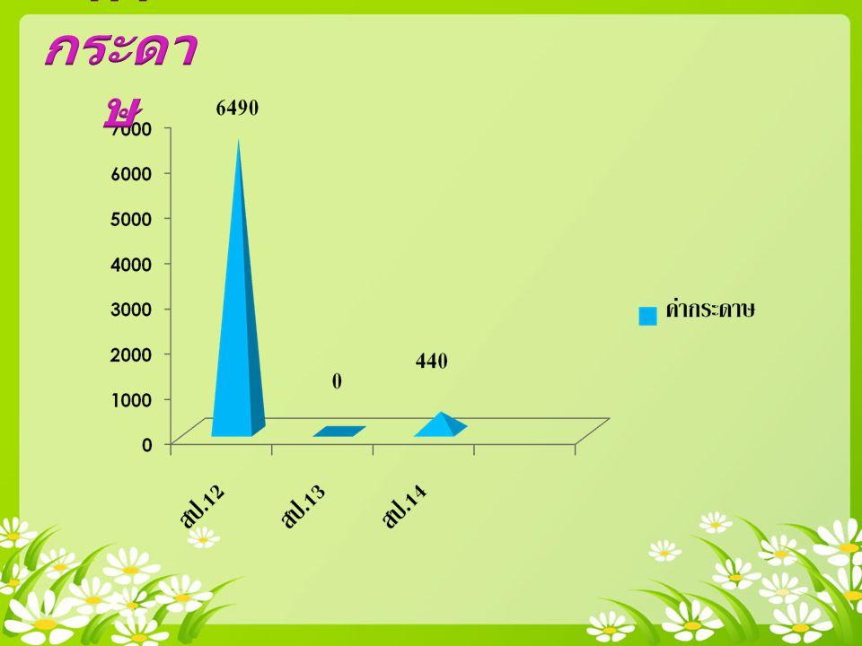 ตรวจเช็คอาคาร จำนวน เต็ม ร้อยละ ห้องเรียน 6097% น้ำดื่ม 8 90%