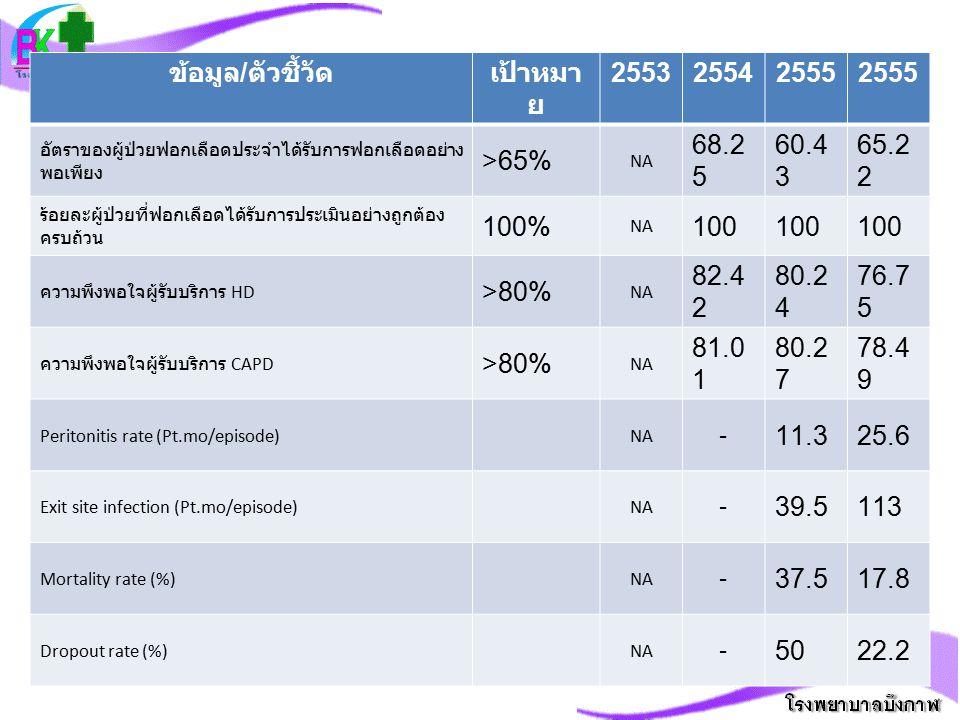 มาตรฐาน Score ประเด็นในแผนการพัฒนา 1-2 ปีข้างหน้า 87.
