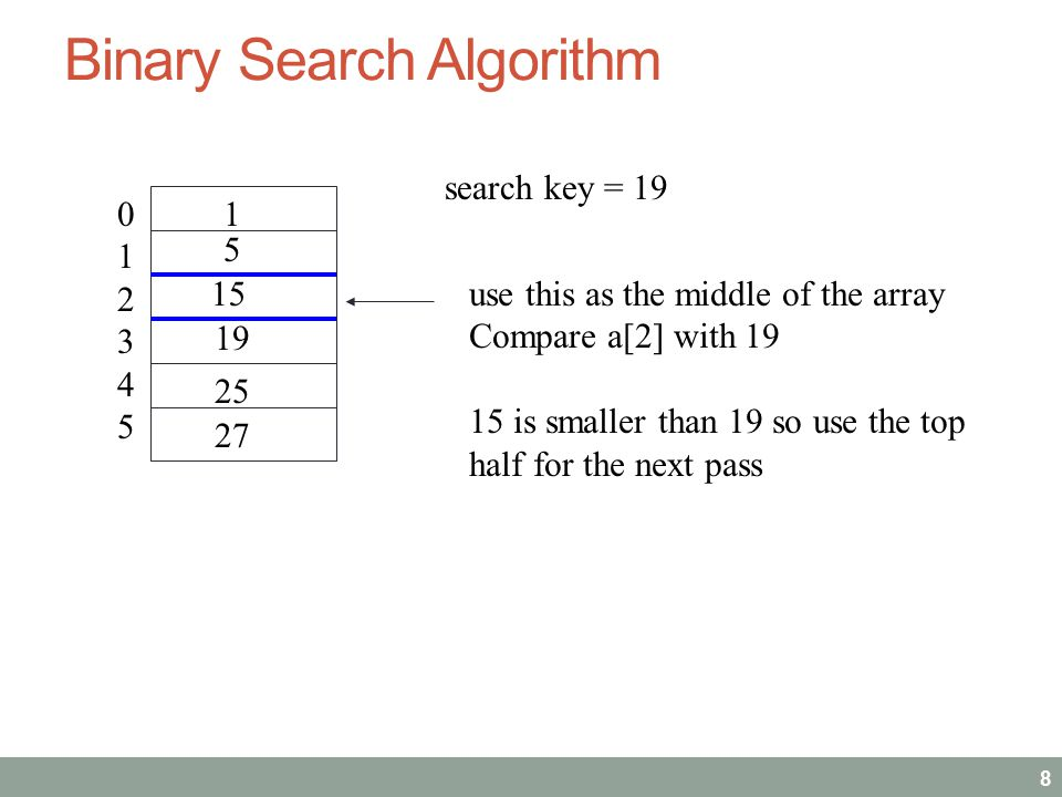 Binary Search Algorithm 9 345345 25 27 search key = 19 use this as the middle of the array Compare a[4] with 19 25 is bigger than 19 so use the bottom half a 19