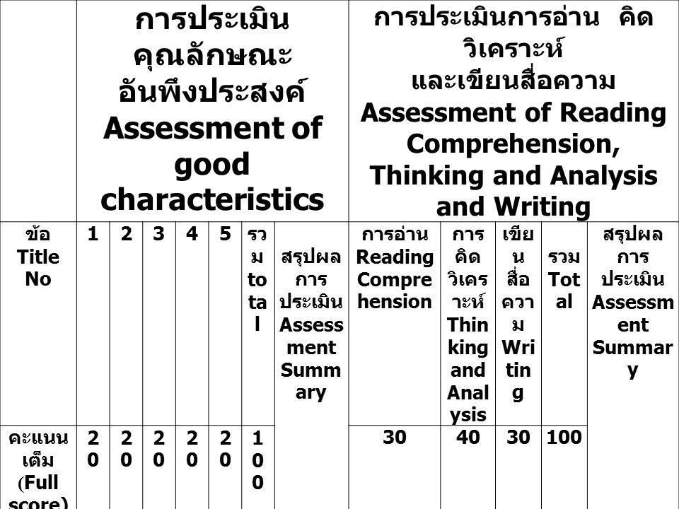 การประเมิน คุณลักษณะ อันพึงประสงค์ Assessment of good characteristics การประเมินการอ่าน คิด วิเคราะห์ และเขียนสื่อความ Assessment of Reading Comprehension, Thinking and Analysis and Writing ข้อ Title No 12345 รว ม to ta l สรุปผล การ ประเมิน Assess ment Summ ary การอ่าน Reading Compre hension การ คิด วิเคร าะห์ Thin king and Anal ysis เขีย น สื่อ ควา ม Wri tin g รวม Tot al สรุปผล การ ประเมิน Assessm ent Summar y คะแนน เต็ม ( Full score) 2020 2020 2020 2020 2020 100100 304030100 เลขที่ ( No.) 1 2