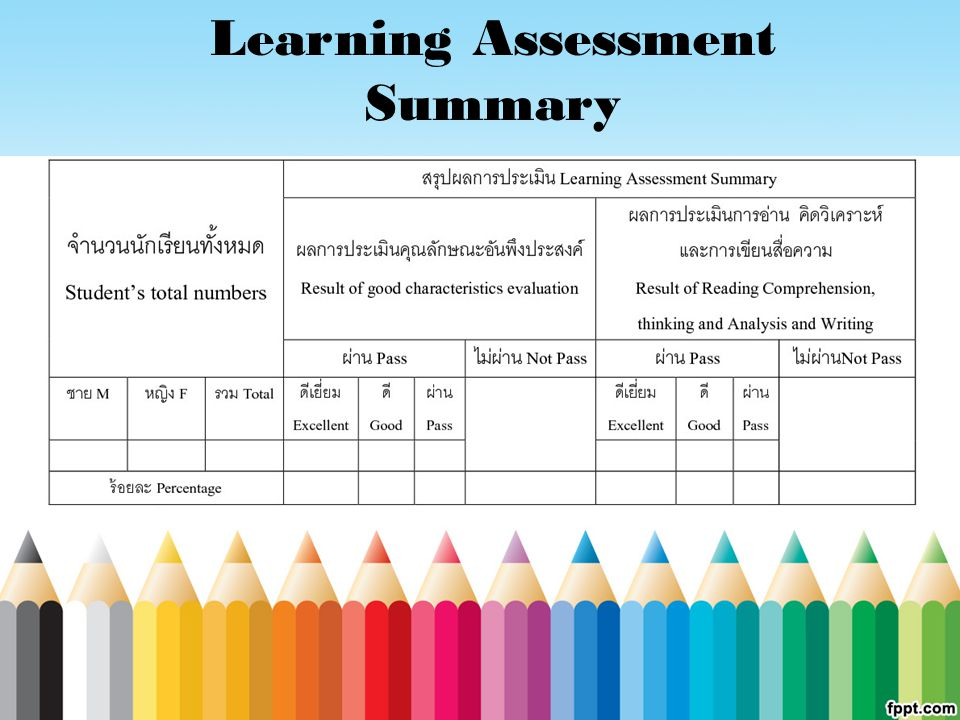 Learning Assessment Summary