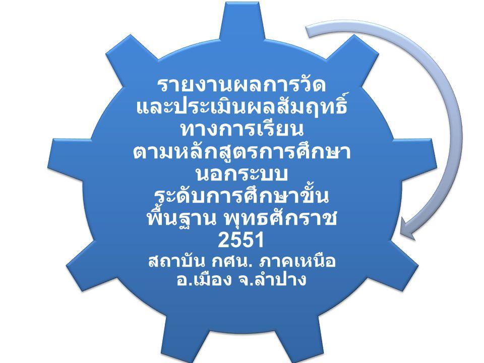 รายงานผลการวัด และประเมินผลสัมฤทธิ์ ทางการเรียน ตามหลักสูตรการศึกษา นอกระบบ ระดับการศึกษาขั้น พื้นฐาน พุทธศักราช 2551 สถาบัน กศน.
