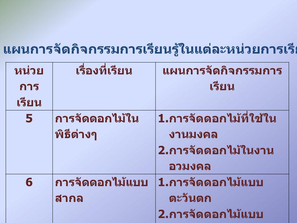 N แทน จำนวนนักศึกษาที่ใช้ในการประเมิน แทน ค่า คะแนนเฉลี่ย K แทน จำนวน คะแนนเต็ม เนื้อหา NK แปล ความหมาย ชิ้นงานที่ 1 การจัดช่อบูเก้ 3628 13.