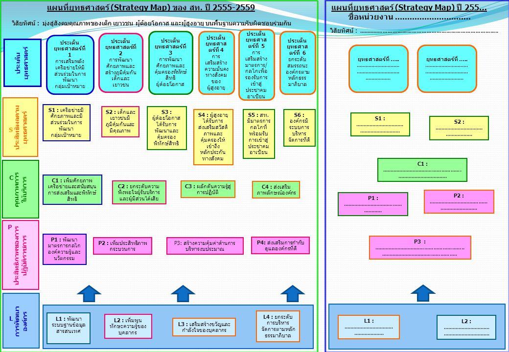 การพัฒนา องค์กร ประสิทธิภาพของการ ปฏิบัติราชการ คุณภาพการ ให้บริการ ประสิทธิผลตาม ยุทธศาสตร์ ประเด็น ยุทธศาสตร์ P C L S แผนที่ยุทธศาสตร์ (Strategy Map
