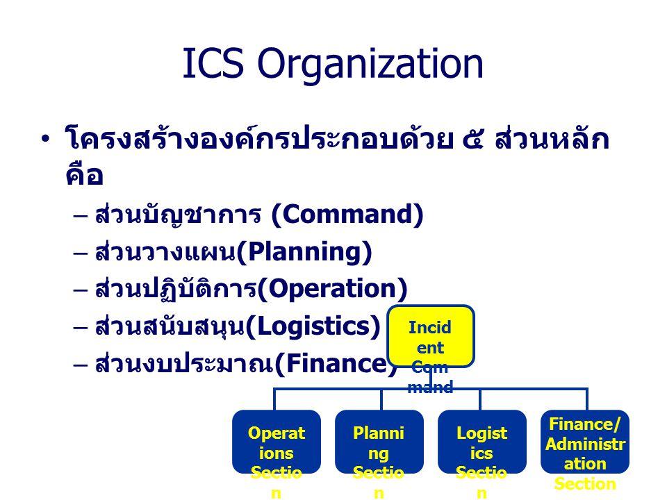 Public Information Officer Incident Commander Safety Officer Information Officer Liaison Officer