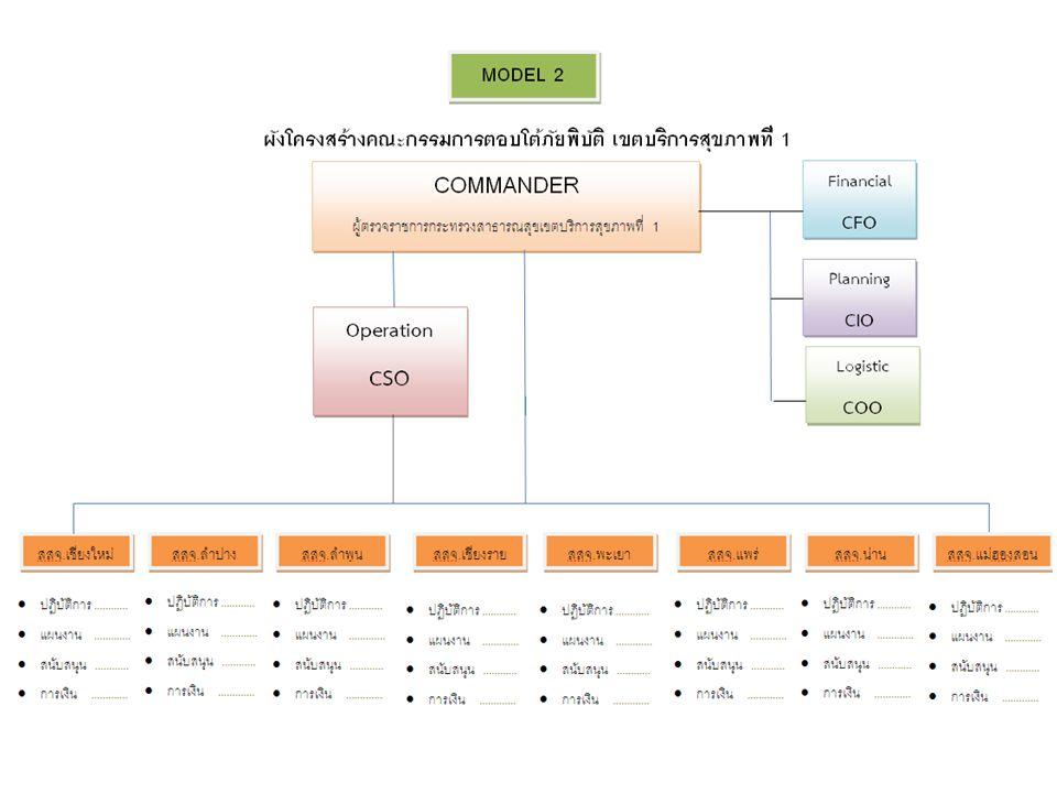 Model 3 เป็นการสั่งการ โดยตรงของ ผู้ตรวจฯ ผ่านกลุ่มล้านนา 1,2 และ 3 ภายใต้กรอบ CIS ของแต่ละกลุ่ม โดยการจัดแบบนี้แต่ ละกลุ่มจะต้องมีการจัดตั้ง CIS ของกลุ่ม ให้ชัดเจนก่อน