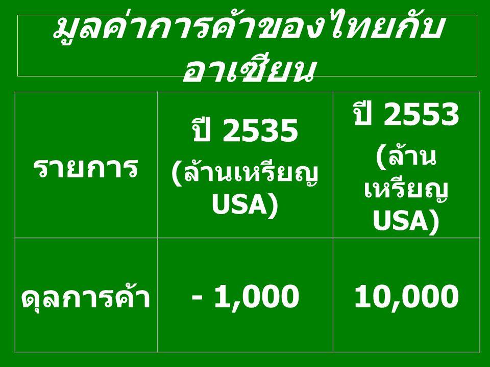 มูลค่าการค้าของไทยกับ อาเซียน รายการ ปี 2535 ( ล้านเหรียญ USA) ปี 2553 ( ล้าน เหรียญ USA) ดุลการค้า - 1,00010,000