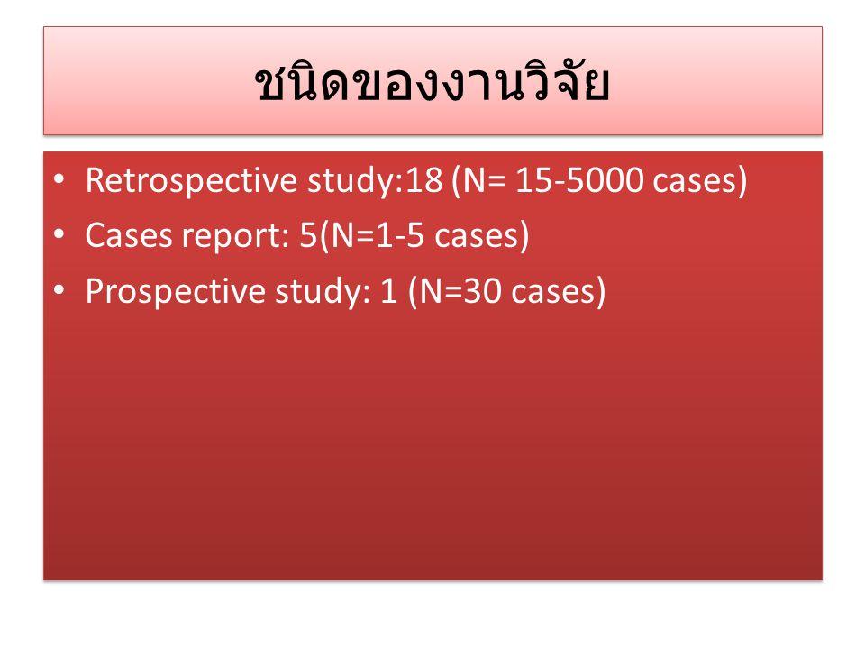 ชนิดของงานวิจัย Retrospective study:18 (N= 15-5000 cases) Cases report: 5(N=1-5 cases) Prospective study: 1 (N=30 cases) Retrospective study:18 (N= 15-5000 cases) Cases report: 5(N=1-5 cases) Prospective study: 1 (N=30 cases)
