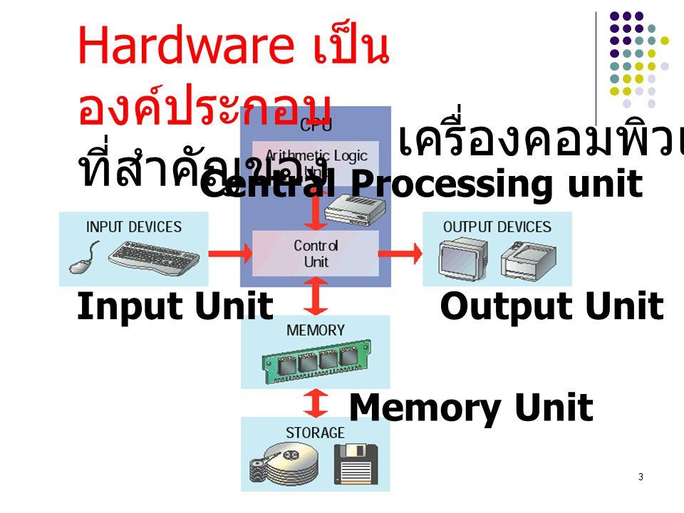 3 Hardware เป็น องค์ประกอบ ที่สำคัญของ เครื่องคอมพิวเตอร์ Input Unit Central Processing unit Output Unit Memory Unit