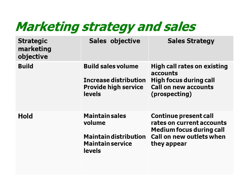 Marketing strategy and sales management Strategic marketing objective Sales objectiveSales Strategy Harvest Reduce selling costs Target profitable accounts Reduce service costs and inventories Call only on profitable accounts Consider telemarketing or dropping the rest No prospecting Divest Clear inventory quickly Quantity discounts to targeted accounts
